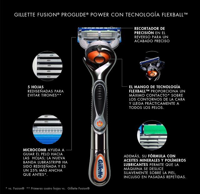 caracteristicas de las gillette fusion proglide con flexball