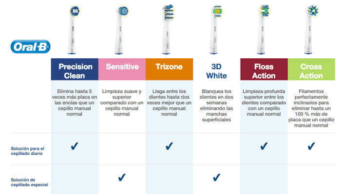 chollo Oral B Precision Clean Cabezales Para Cepillos 5052 fd92bffe4249