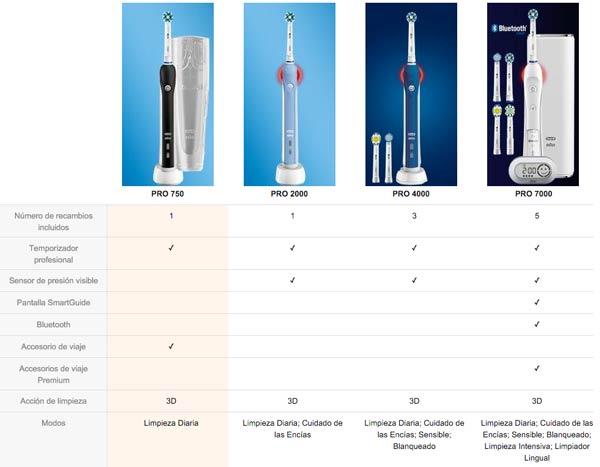 comparativa-modelos-oral-b-750-barato